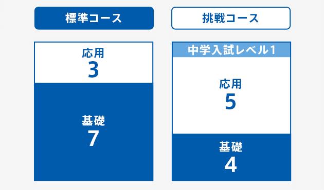 進研ゼミチャレンジタッチ(小学4年生)の画像