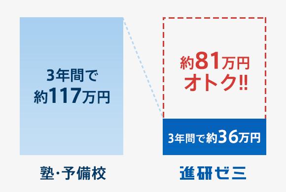 進研ゼミ高校