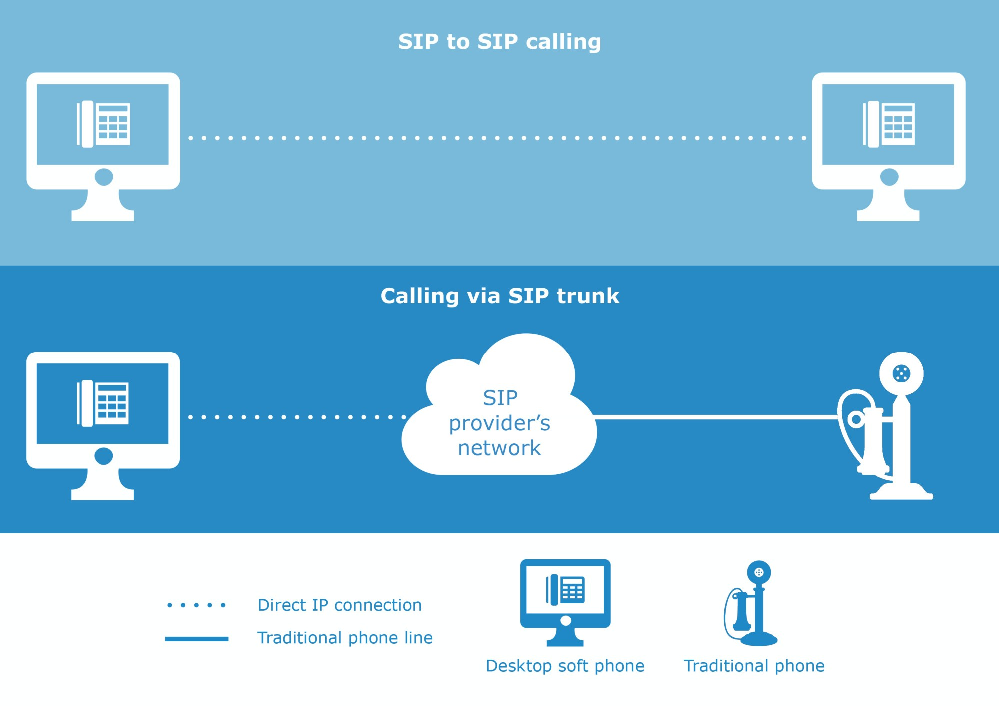hight resolution of sip to sip calling vs sip trunking