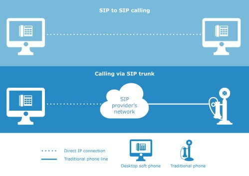 small resolution of sip to sip calling vs sip trunking