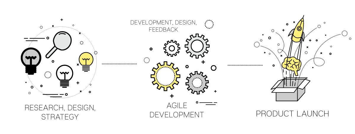 Development Solutions for desktop and mobile applications
