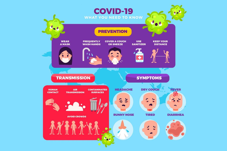 COVID19 Prevention Transmission Symptoms