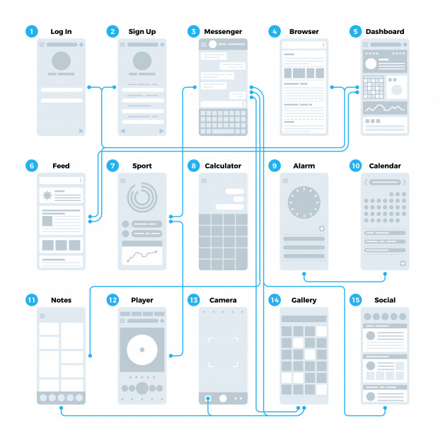 Ux ui application interface flowchart. mobile wireframes management sitemap vector mockup Premium Vector