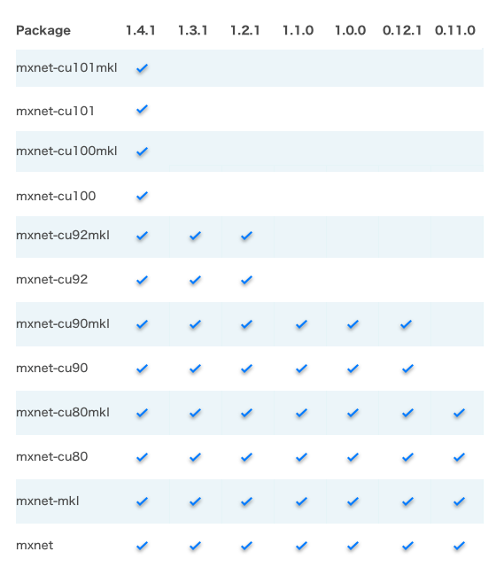 Getting Started with Intel® Optimization for MXNet*