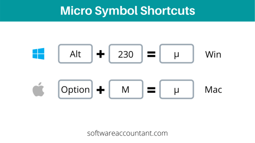 Micro symbol shortcuts for both windows and Mac