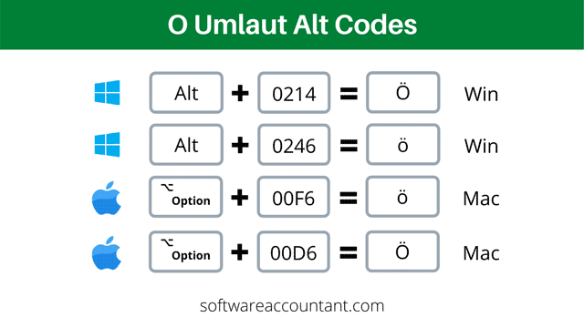 uppercase and lowercase o with two dots or umlaut alt code