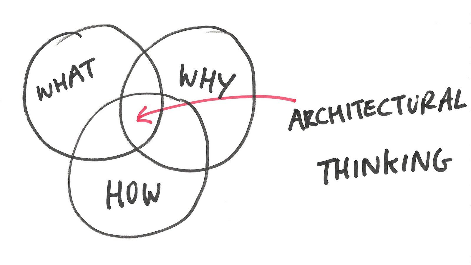 Architecture Thinking