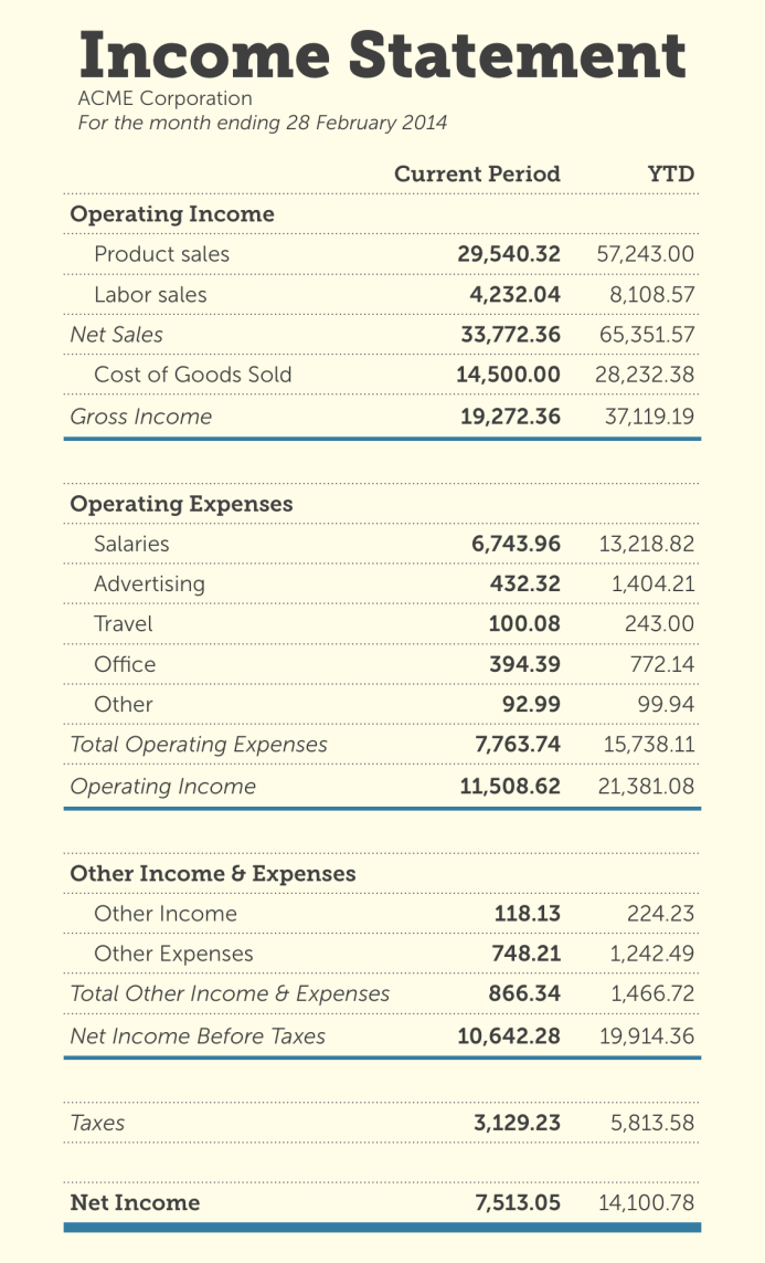Personal Financial Statement Format