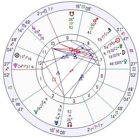 Free astrology software for mac