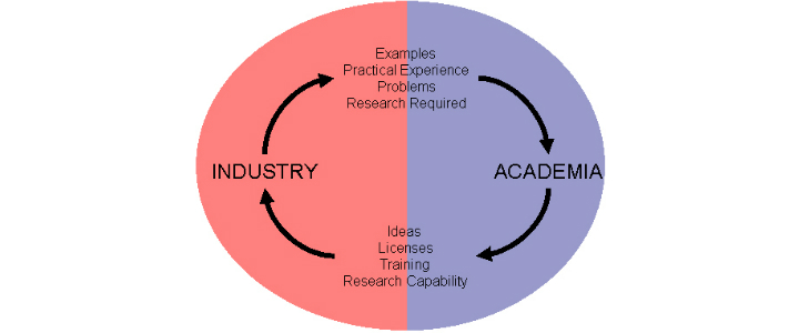 industry and academia