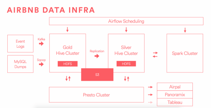 Data Engineering At Airbnb With Maxime Beauchemin