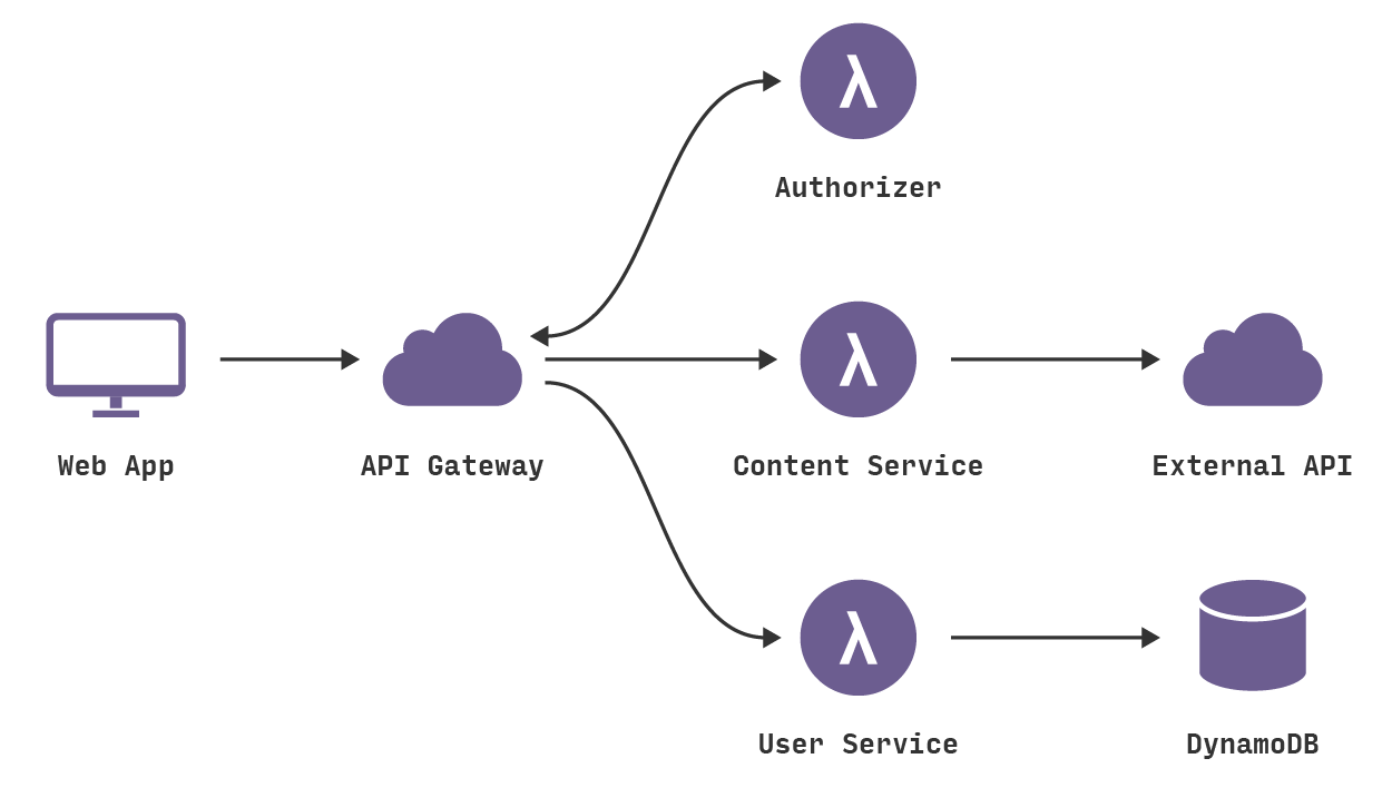 Advantages of a Serverless Application on AWS | Infinity++