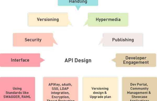 Api Design Standards With Andy Beier Software Engineering Daily