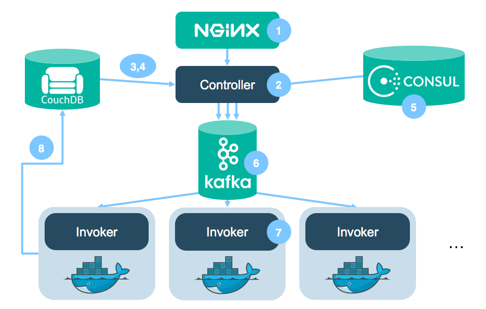The Gravity of Kubernetes - Software Engineering Daily