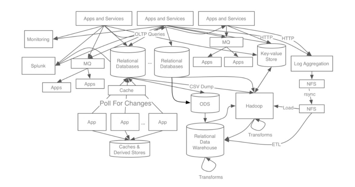 Meet Apache Kafka - Software Engineering Daily