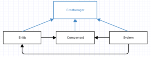 Entity Component System architecture