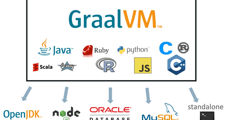 GraalVM with Thomas Wuerthinger - Software Engineering Daily