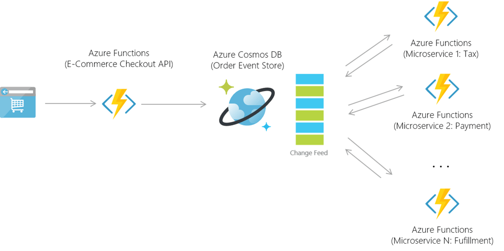 Azure Functions Web Commerce Use Case