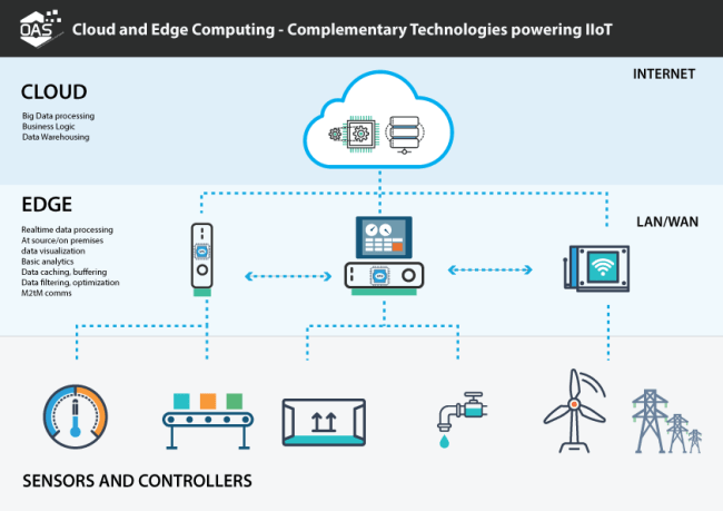 Image result for edge computing architecture