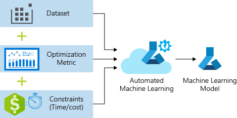Introduction to Automated Machine Learning (AutoML