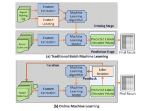 Online Learning - Software Engineering Daily
