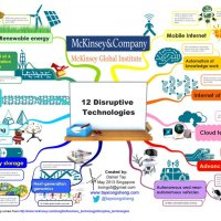 "McKinsey Global Institute: ""12 Disruptive Technologies"""