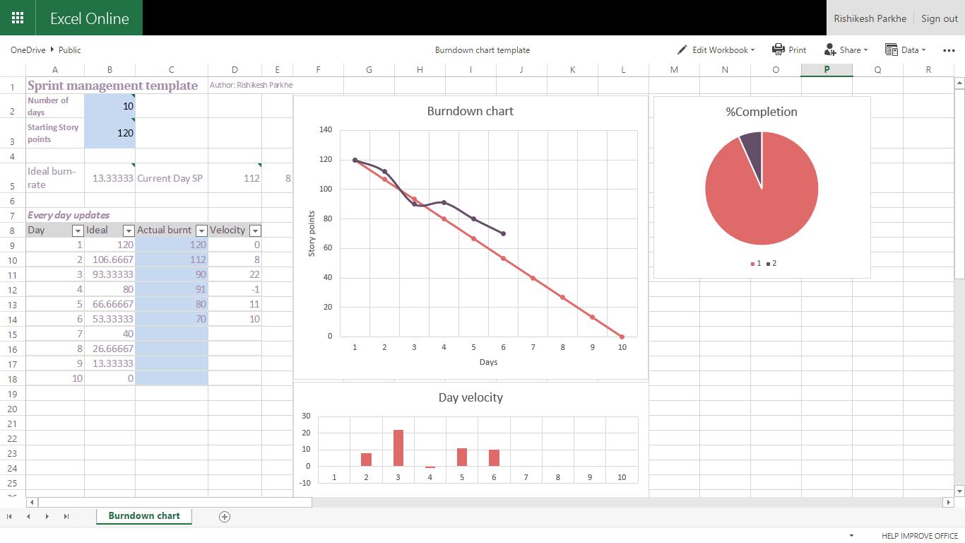 A Handy Burn Down Chart Excel Template