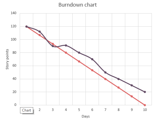 A handy burn-down chart excel template
