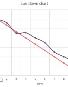 Overshoot of work also  handy burn down chart excel template rh softwarenature