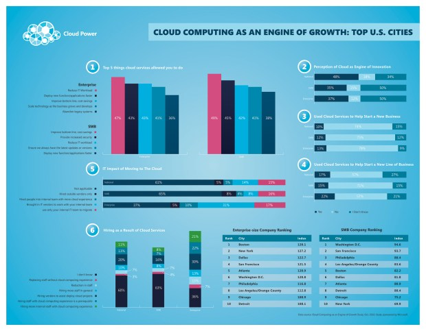 Cloud computing as an engine of economic growth