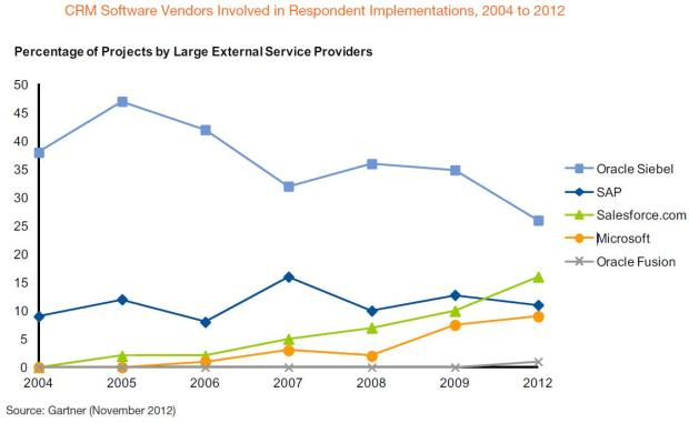 percentage of projects by large external service provider
