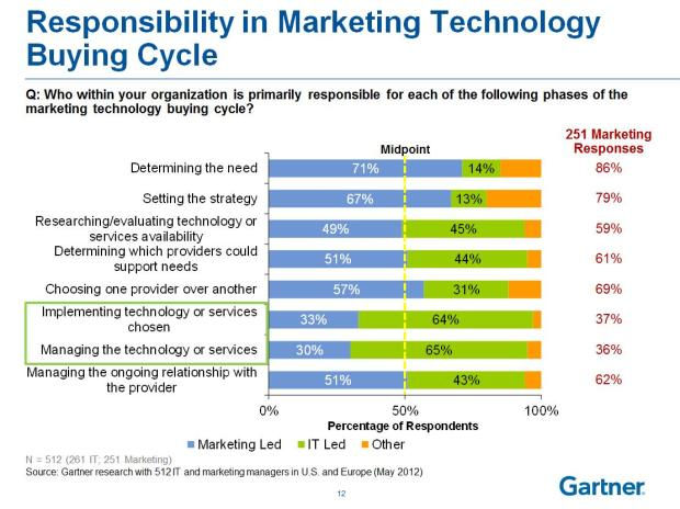responsibility in buying cycle for CRM