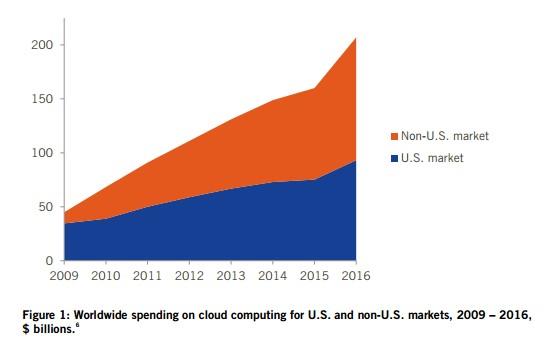 figure-1-ww-cloud-market