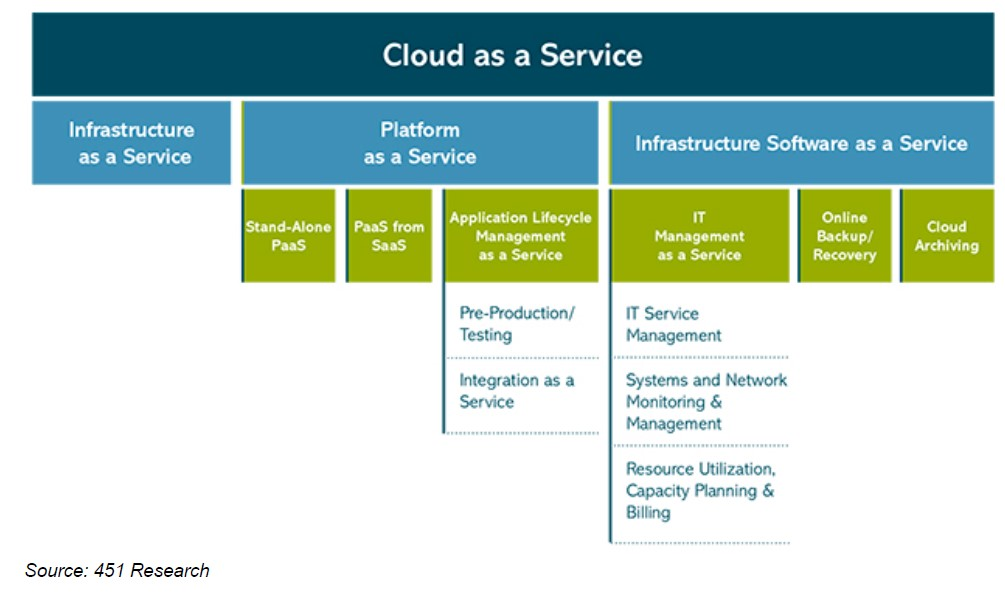 taxonomy cloud as a service