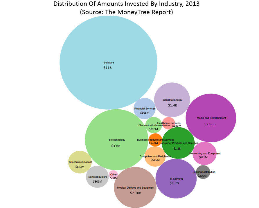 Distribution of amount invested by industry 2013