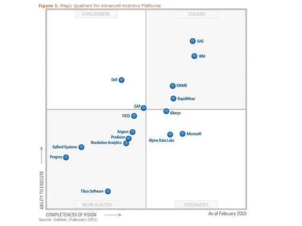 Magic Quadrant for Advanced Analytics Platforms