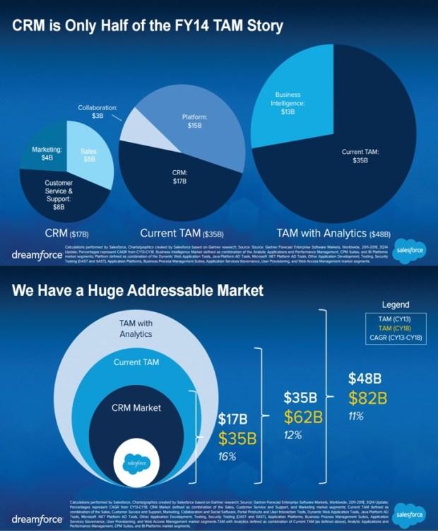 Salesforce Graphic