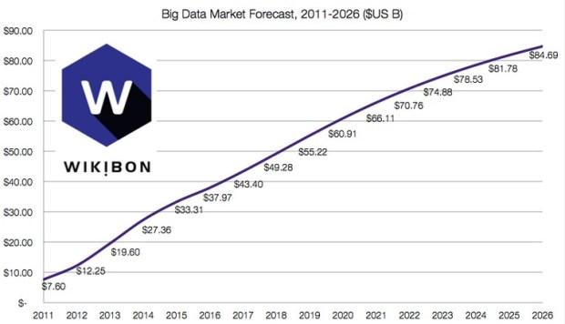 Wikibon big data forecast