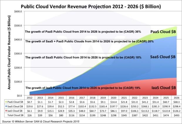 Public Cloud Vendor Revenue Projection