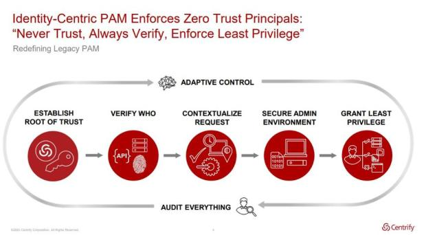 Protecting Privileged Identities In A Post-COVID-19 World