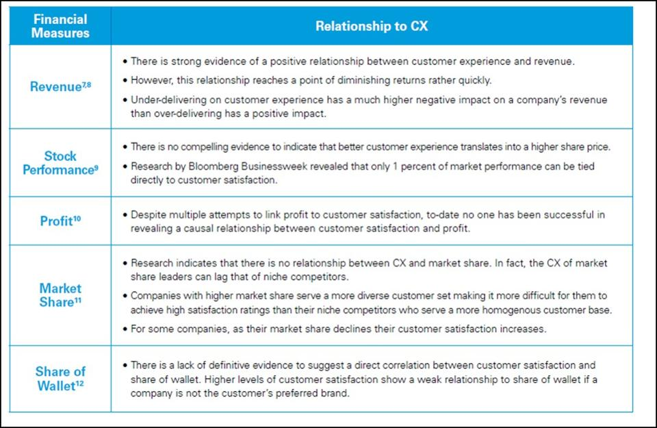Six Areas Where AI Is Improving Customer Experiences