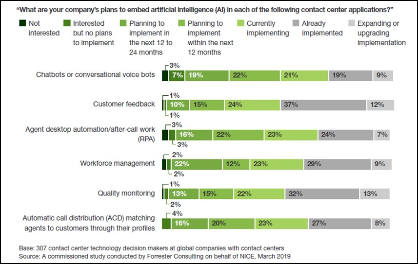 10 Ways Enterprises Are Getting Results From AI Strategies