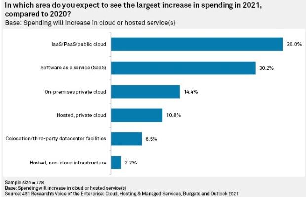 36% Of Enterprises Predict Public Cloud Spending Will Increase In 2021