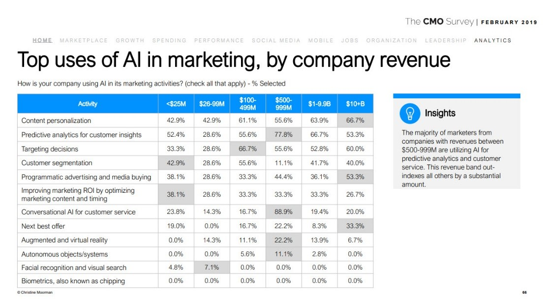 2021 Roundup Of AI And Machine Learning Market Forecasts Show Strong Growth