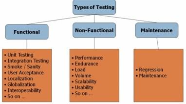 Type of Testing