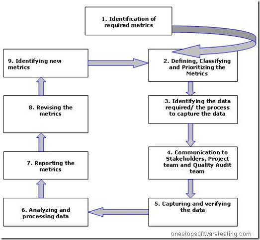 Metric Based Approach For Requirements Gathering And Testing - Requirements gathering software