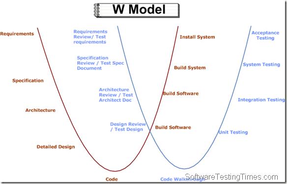 model in software testing v diagram 1999 suzuki hayabusa wiring to w sdlc simplified