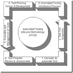 Automation Testing LifeCycle/Process Simplified