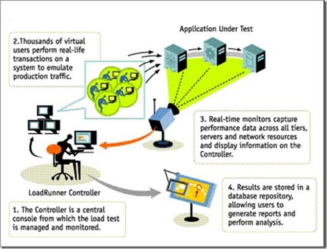 Loadrunner Introduction, How Loadrunner Works