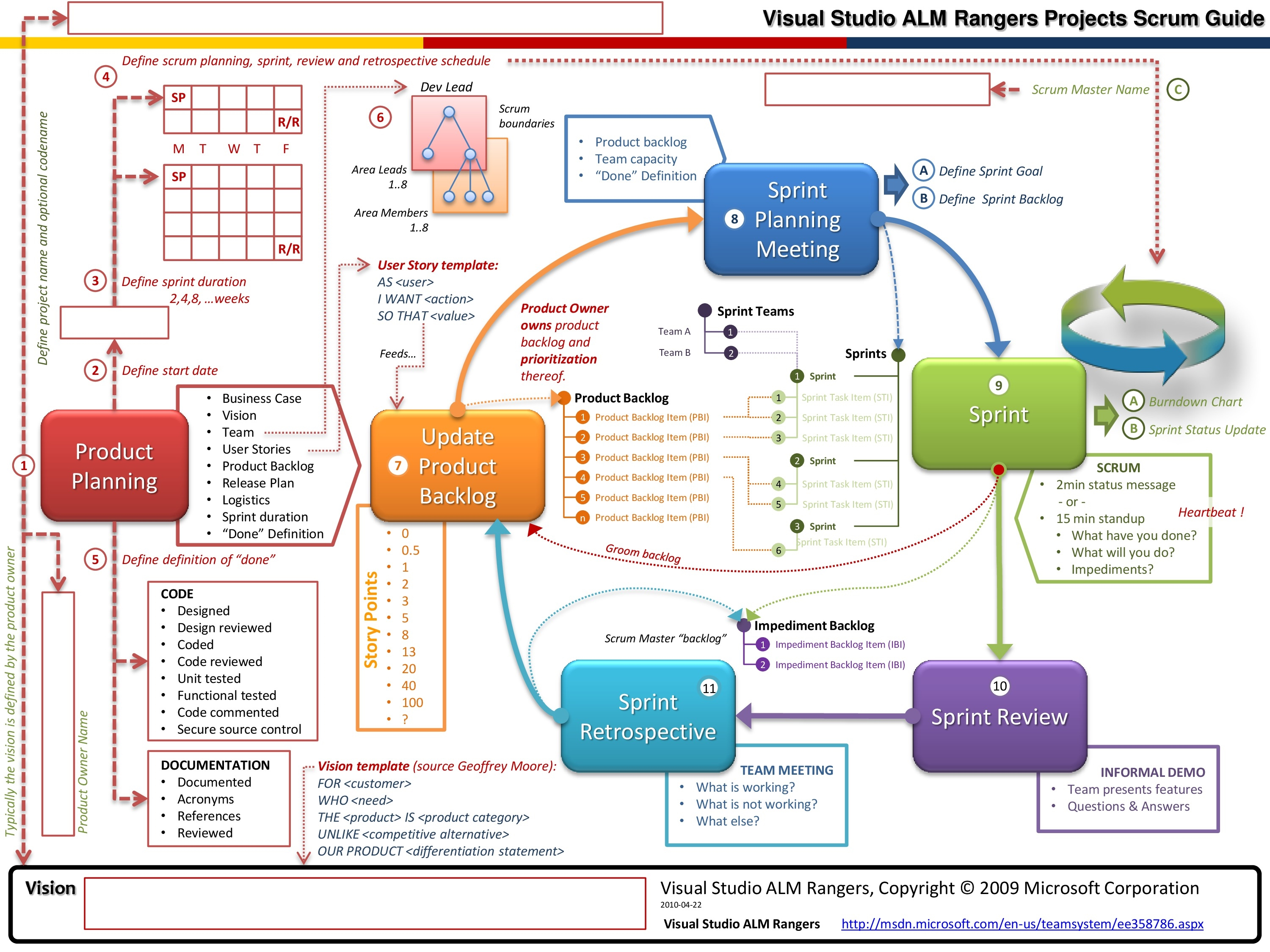 scrum process overview diagram gfi wiring visual studio alm rangers project guide software